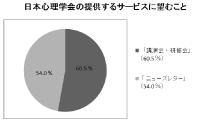 日本心理学会の提供するサービスに臨むこと