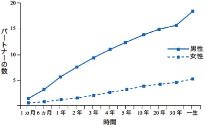 図1 アメリカ合衆国の学生がそれぞれの期間内に望む性的パートナーの数(Buss & Schmitt, 1993より描く)