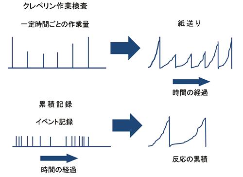 図3 ポッペルロイターの作業記録時計の記録法の考案と,累積反応記録法との比較図