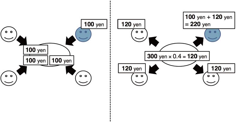 図1 公共財ゲームの例