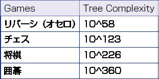 表1 完全情報ゲームの難しさ (https://en.wikipedia.org/wiki/ Game_complexityより筆者が作成)