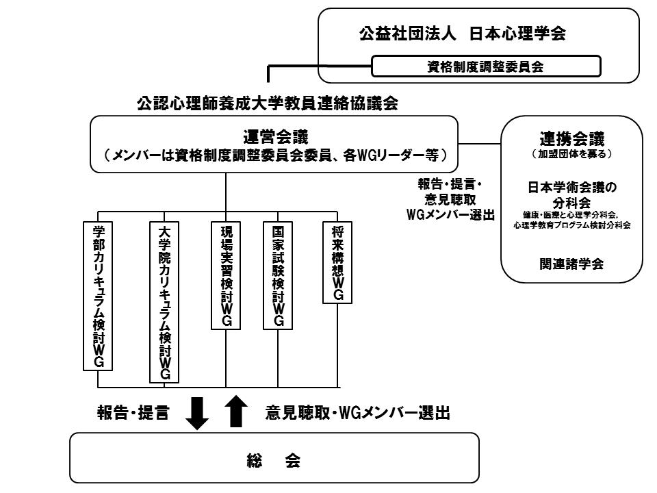 協議会組織図