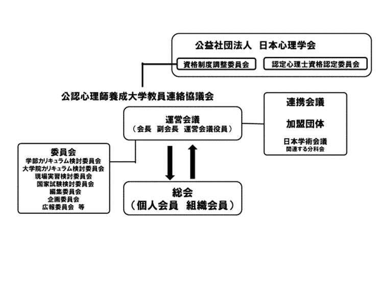 公大協組織図