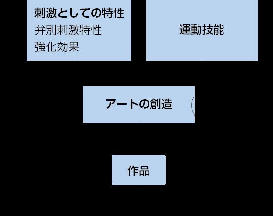 図2 心理学的にみたアートの構造