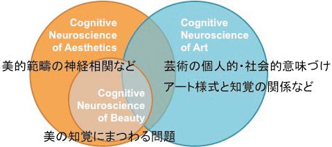 図1 美,美的体験,芸術の認知神経科学の関係性