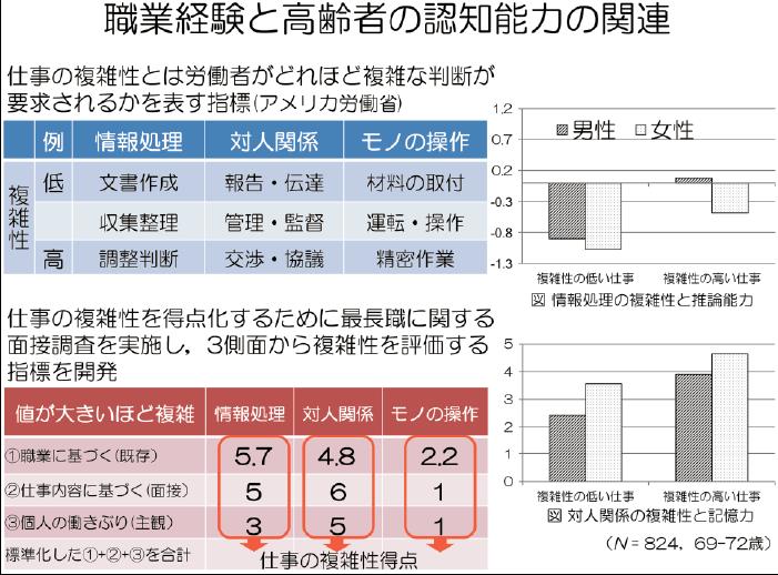 図1 石岡・権藤・増井ら(2015)の概要図