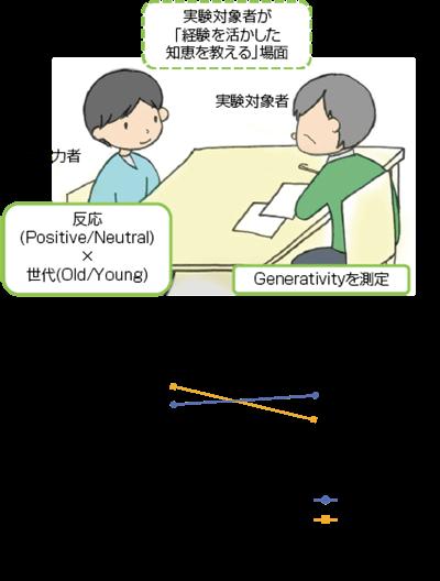 図2 田渕・三浦(2012)の実験場面と結果。相手が若者(Young)であった場合のみ,相手の反応によって高齢者のジェネラティビティ得点が異なる(田渕・三浦, 2014 よりFigure1 抜粋)