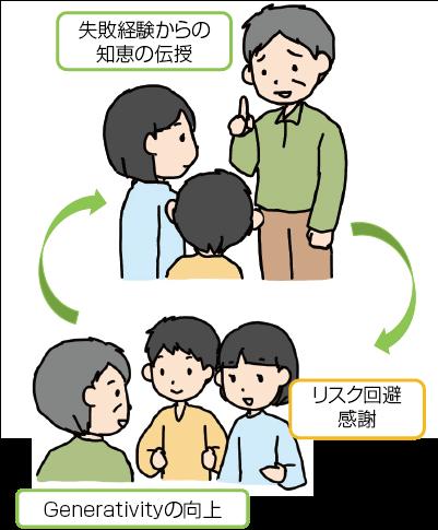 図3 高齢世代から若年世代への失敗経験を基にした知恵の授受と,心理変化