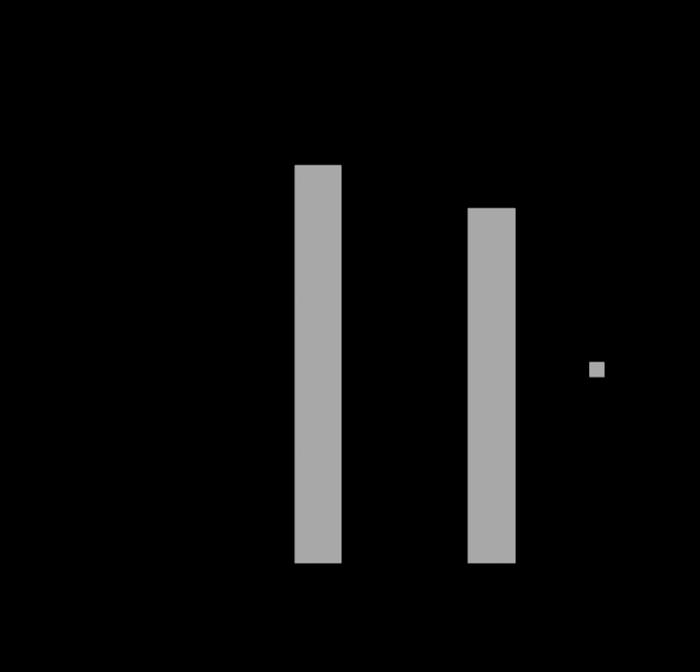 図1 PCと携帯端末によるIMC通過率の違い。PCのほうが一貫して高い。