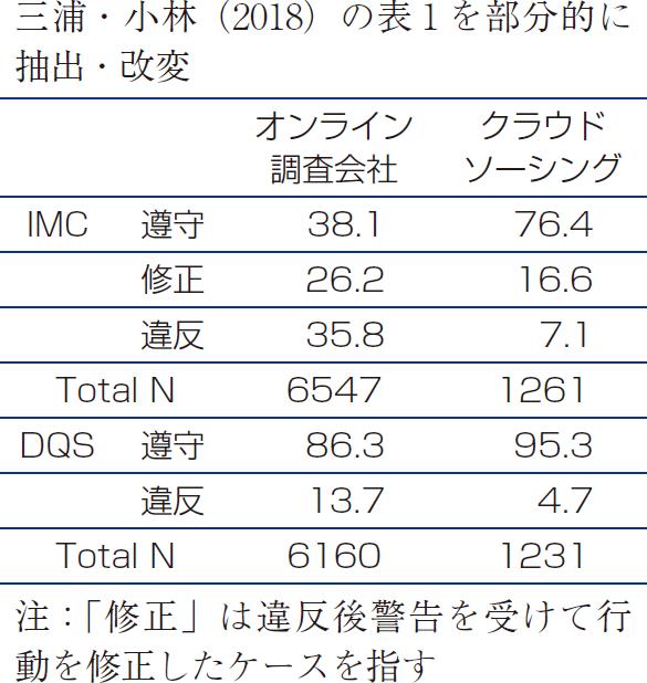 表1 努力の最小限化検出項目への反応の調査依頼先別比較(%)