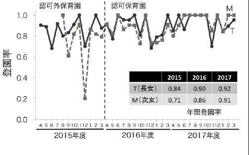図2 毎月の登園日数を登園予定日数で割った登園率