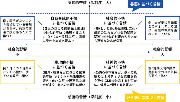 図2 広告苦情の類型化