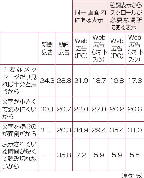 (2)打消し表示を読まない理由の表