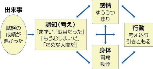 図2 認知・行動の相互作用モデル(伊藤,2008 をもとに作成)