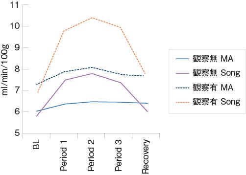 図1 観察者の有り・無し条件における暗算課題(MA)と歌唱課題(Song)時の額部皮膚血流量の変化 BL:課題開始直前10秒間平均,Period1〜3:課題時60秒間の各20秒区間の平均,Recovery:課題終了後30秒間の最後の10秒間平均(廣田・小川・松田, 2018 一部改変)