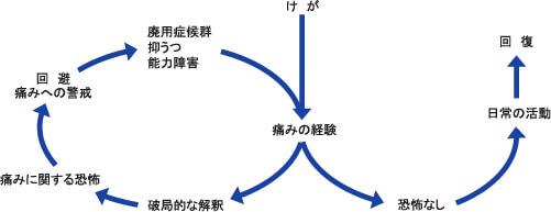 図1 慢性痛のfear-avoidance model