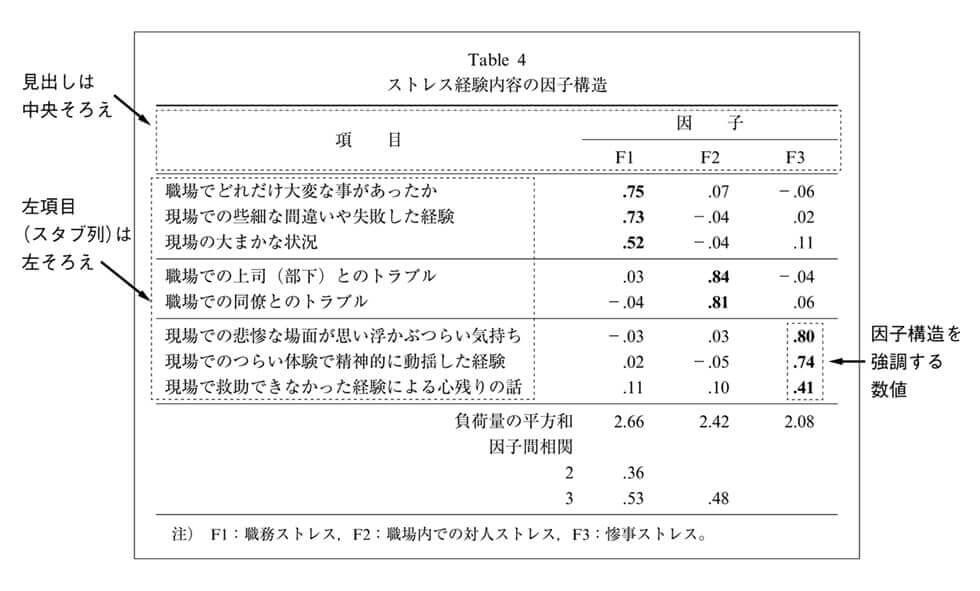 見本3.1 Table見本