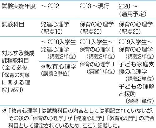 表1 保育士試験における「○○心理学」の変遷