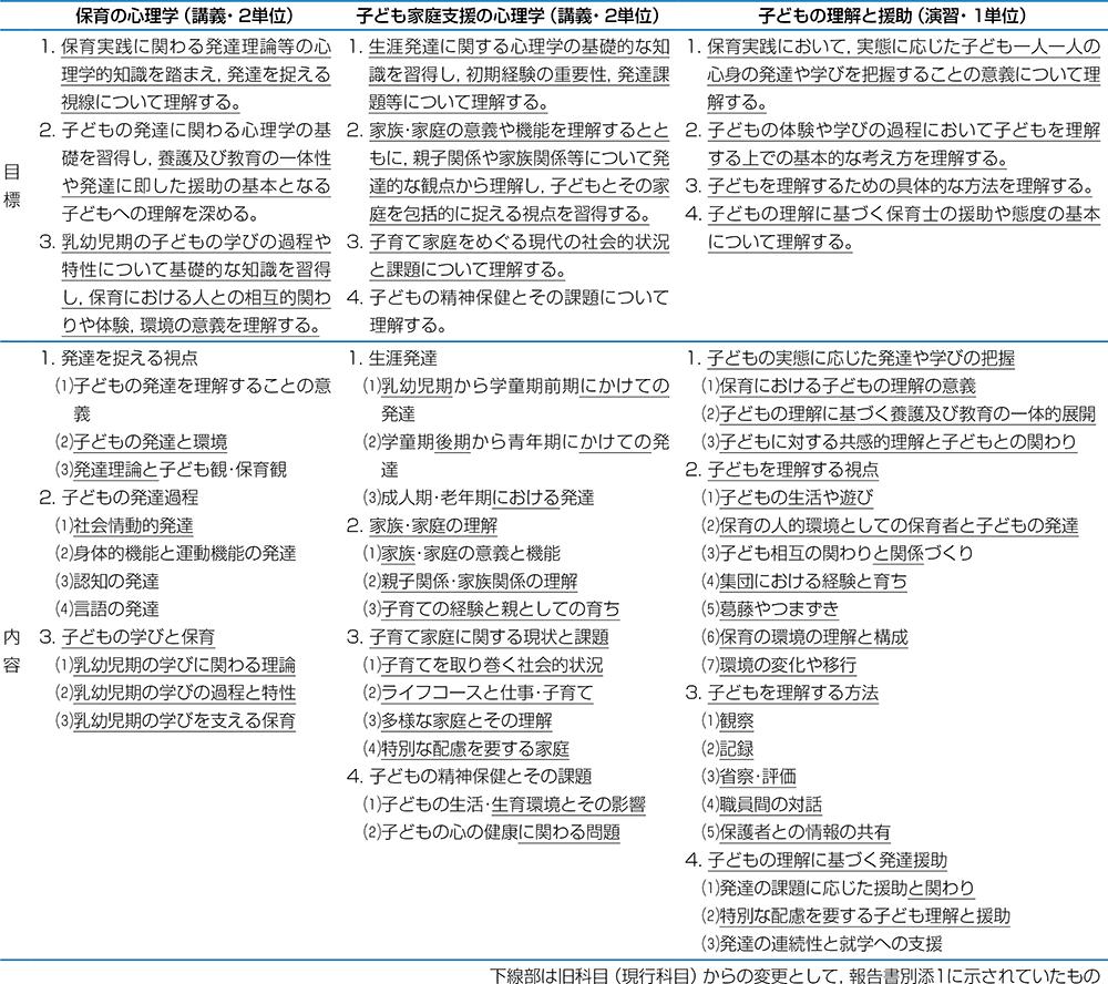 表2 保育の心理学Ⅰ・Ⅱの後継3科目の目標及び内容