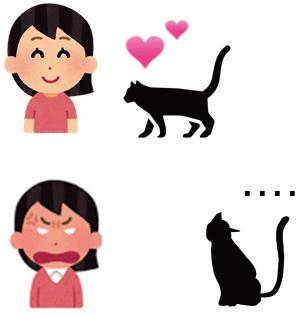 図3 表情の弁別実験。ネコは飼い主が嬉しそうな表情のときに,より接近した。