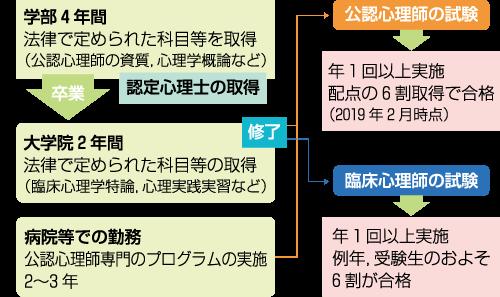 図1 心理学の資格取得の説明スライド
