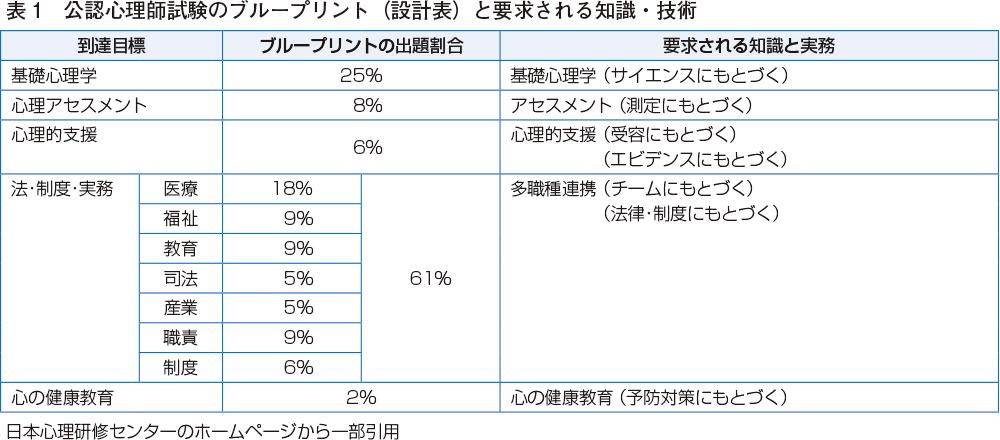 表1 公認心理師試験のブループリント(設計表)と要求される知識・技術