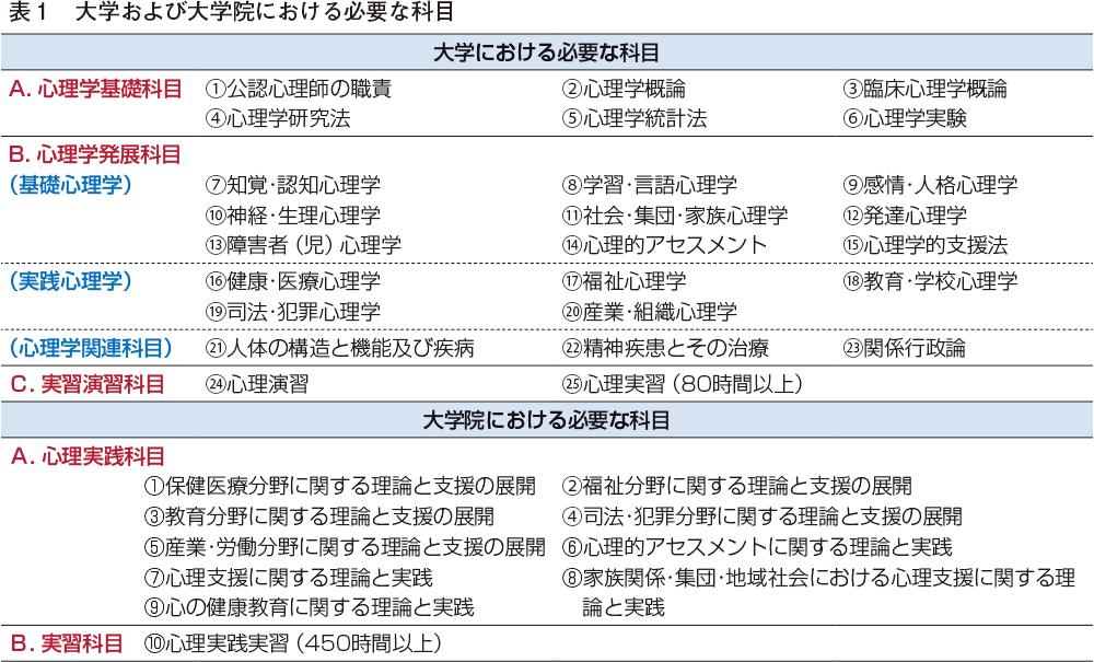 表1 大学および大学院における必要な科目
