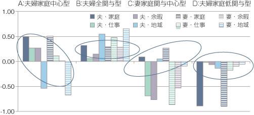 図1 共働き家庭の生活状況