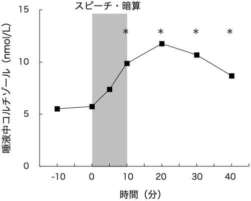 図1 急性ストレスに対する唾液中コルチゾールの反応