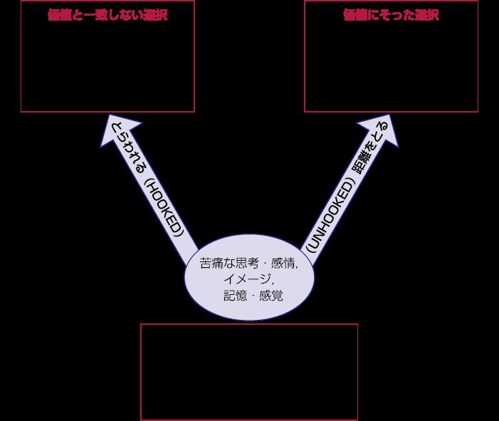 図1 チョイス・ポイント・モデルの例(著者が認知症の家族介護者向けに作成したもの)