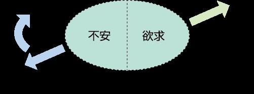 図1 病理の理解と治療目標(久保田,2009をもとに著者改変)