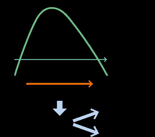 図2 感情の法則