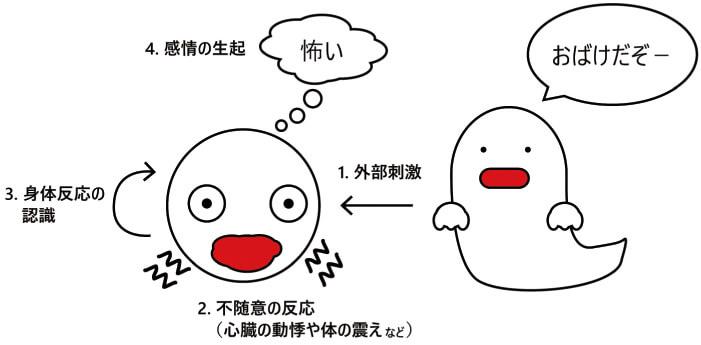 図1 末梢起源説