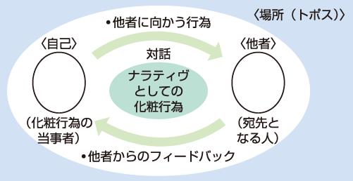 図1 化粧行為をめぐるナラティヴ