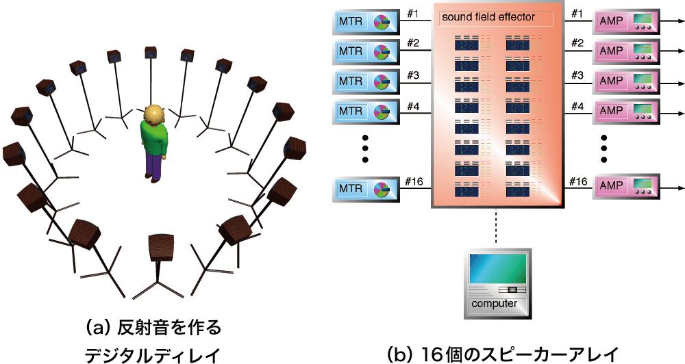 図1 障害物知覚訓練システム