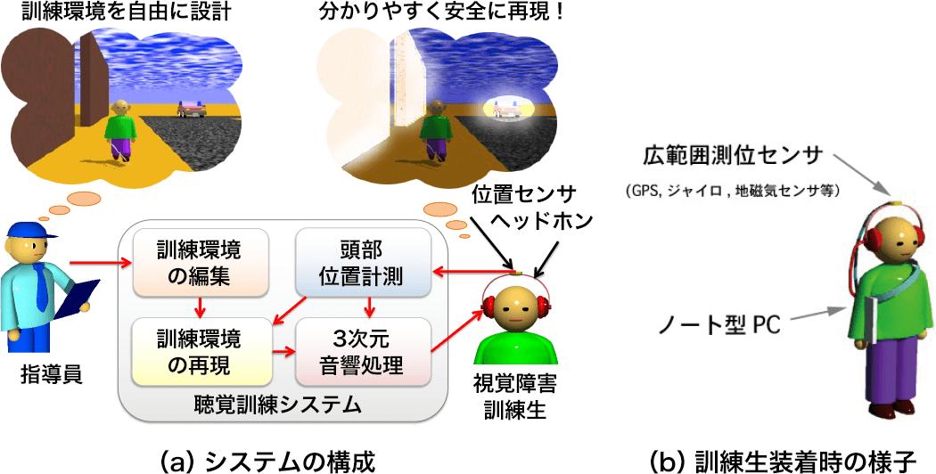 図2 聴覚空間認知訓練システム