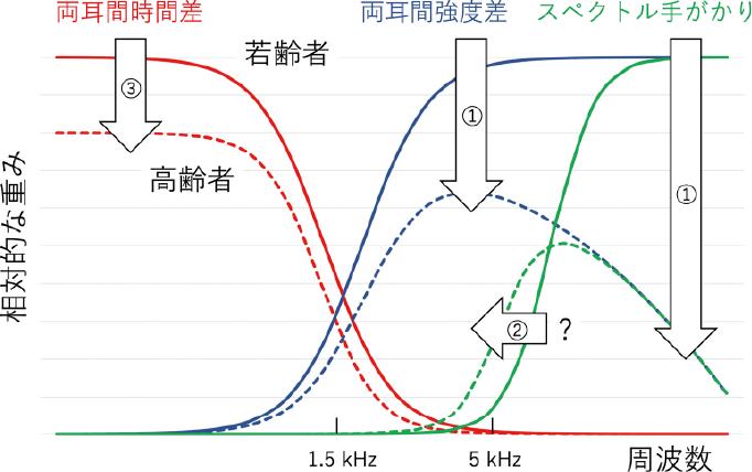 図2 方向知覚の三つの手がかりの加齢変化