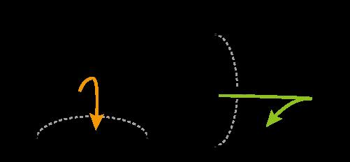 図1 容器を振る方向と内容物の動き