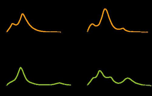 図3 振った方向の内容量の違いによる音の振幅包絡線