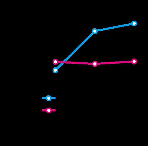 図5 白杖タッピング音の有無と壁までの距離における切れ目判断の関係