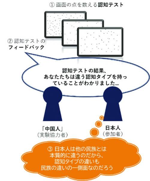 図1 参加ペアが「中国人」と名乗る場合の日本人参加者の思考例(Tsukamoto & Karasawa, 2015aの実験状況)