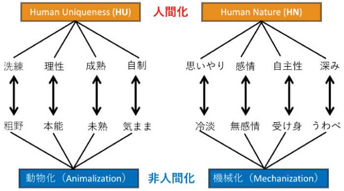 図2 人間化(HU/HN)および非人間化(動物化/機械化)それぞれの側面を説明する特性の例(Haslam, 2006を参考に作成)
