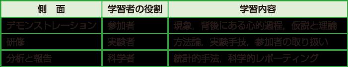 表1 心理学実験演習の三つの側面とその学習的意義