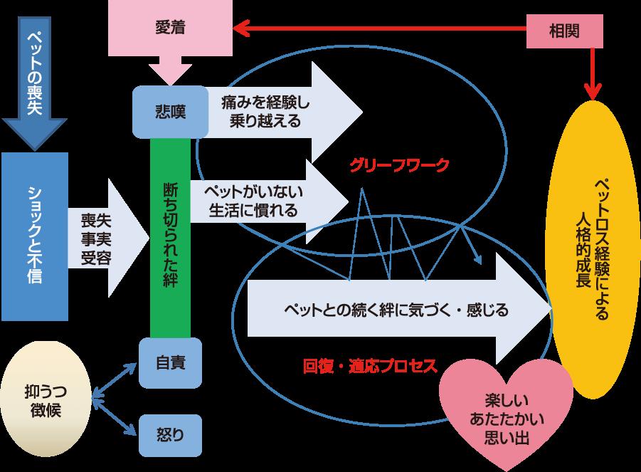 図2 ペットロスの悲哀の心理過程(濱野,2020,『人とペットの心理学』p.125)