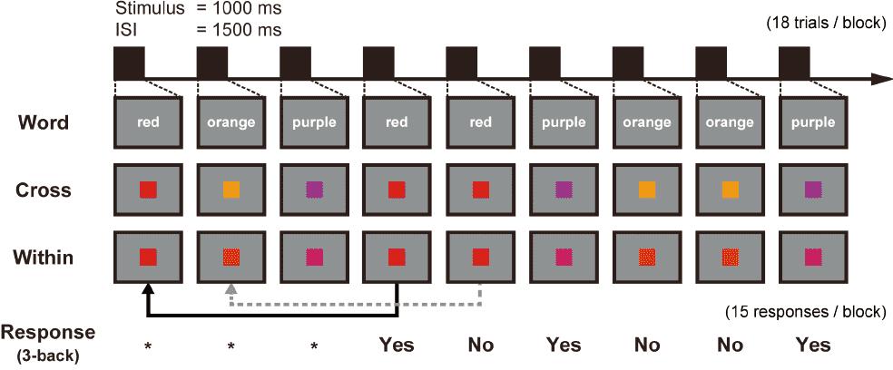 図1 3-back課題の概要