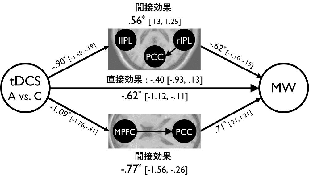 図2 媒介分析結果